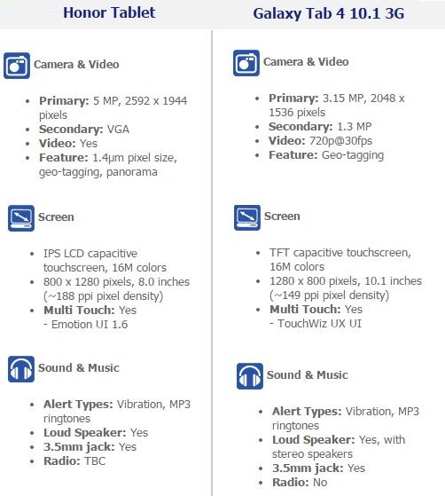 Hr tablet Vs Galaxy 4 - 3