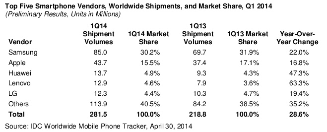 Top-Smartphone-vendors-by-shipments-Q1-2014