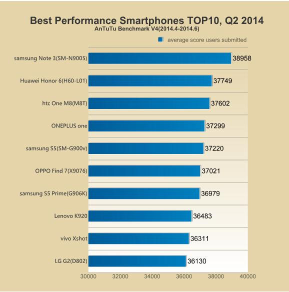 Antutu-Top-10-Best-Performing-Smartphones-of-Q2-2014