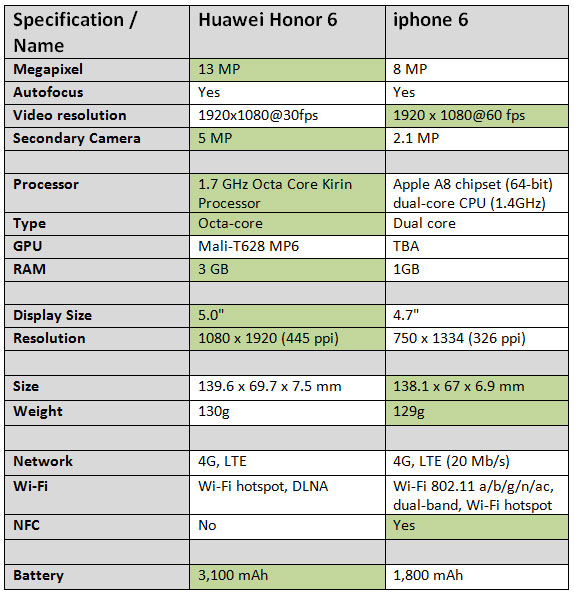 Huawei-Honor-6-vs.-iphone-6-2
