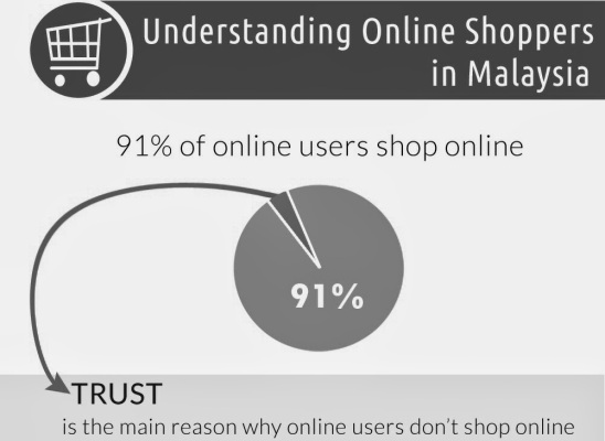 infographic_ecommerce_malaysia_header