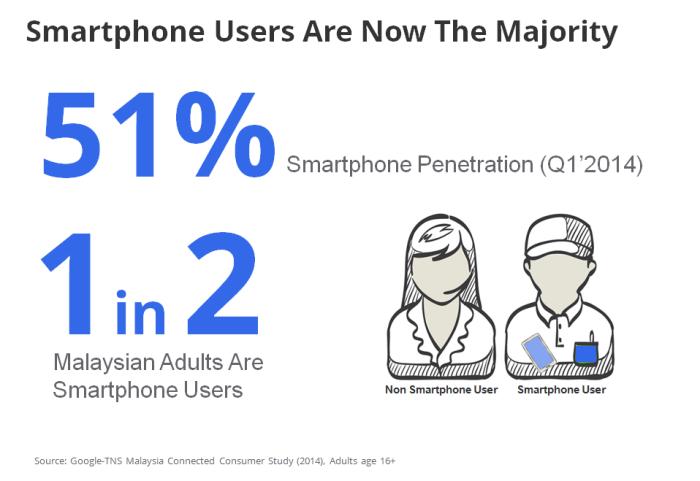 malaysia-mobile-smartphone-penetration