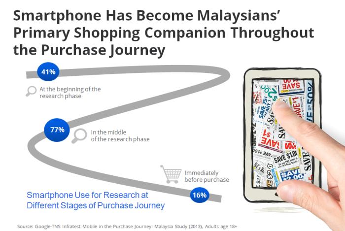 malaysia-mobile-smartphone-purchase-journey