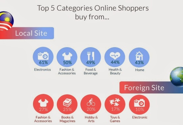 top_online_shopping_categories_malaysia