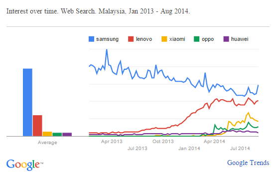 smartphone-brand-search-malaysia